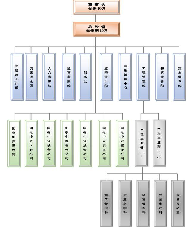 集团组织机构